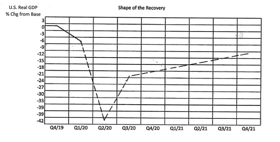 Anticipated shape of recovery for US GDP