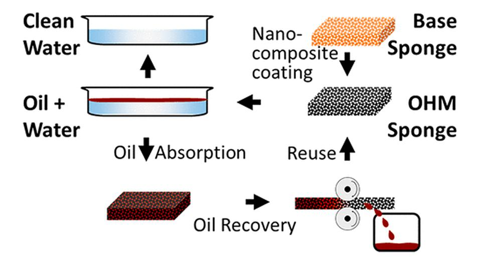 The OHM nanocomposite slurry can be used to coat any commercially available sponge
