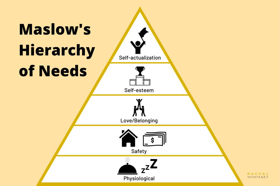 Maslow's Hierarchy of Needs, motivational career theory.