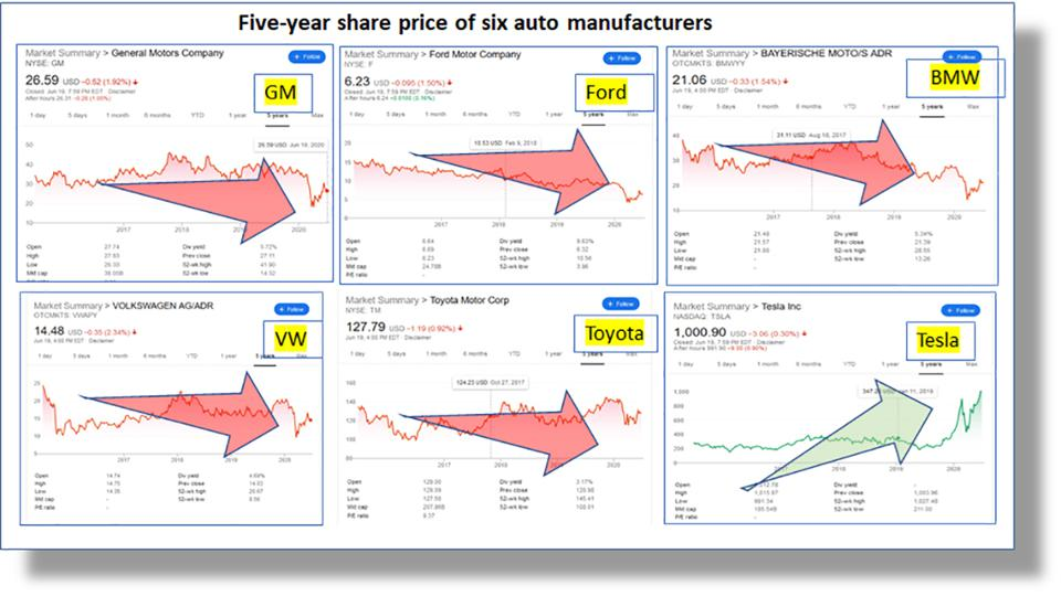 Five-year share price of 6 automakers: Tesla VW Toyota Ford GM BMW