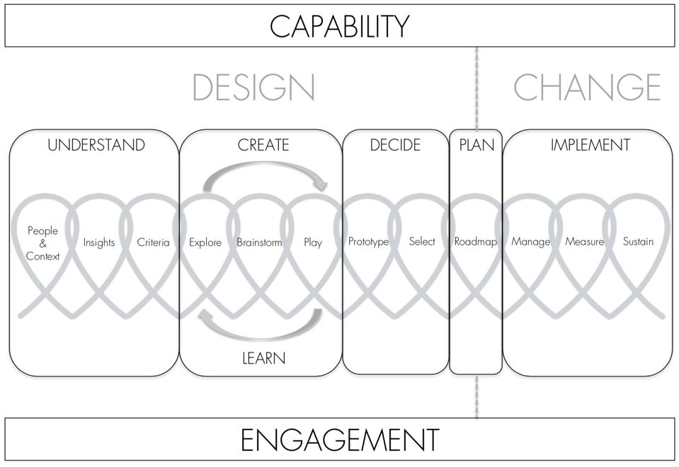 Illustration of how Capability, Engagement, Design, Change relate to building culture.