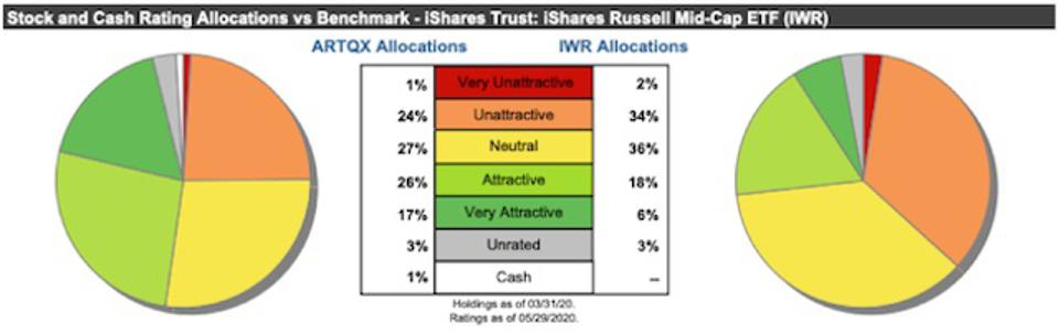 ARTQX Asset Allocation Vs. Benchmark