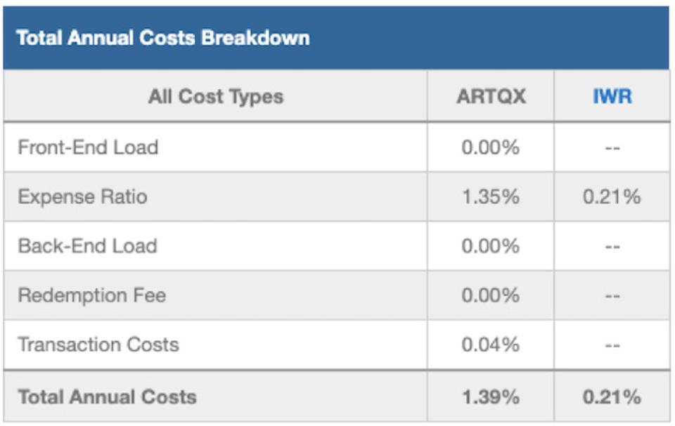 ARTQX Total Annual Costs Breakdown