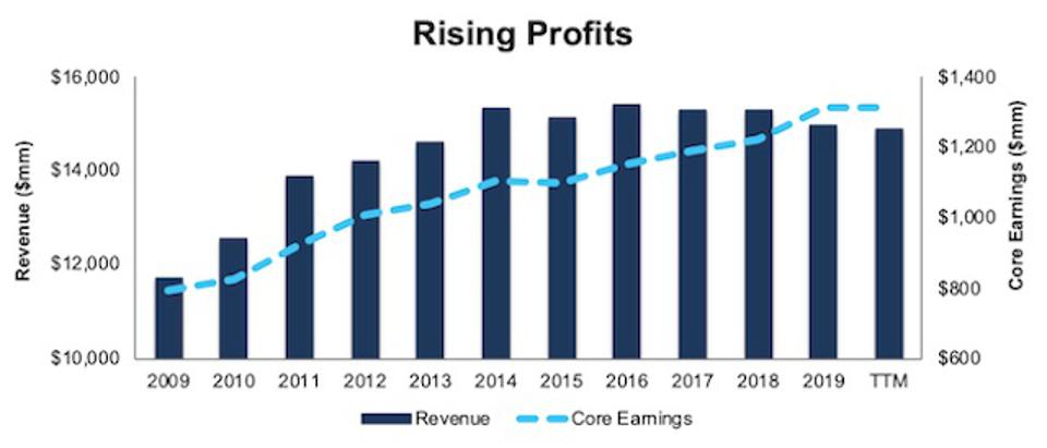 OMC Rising Profits