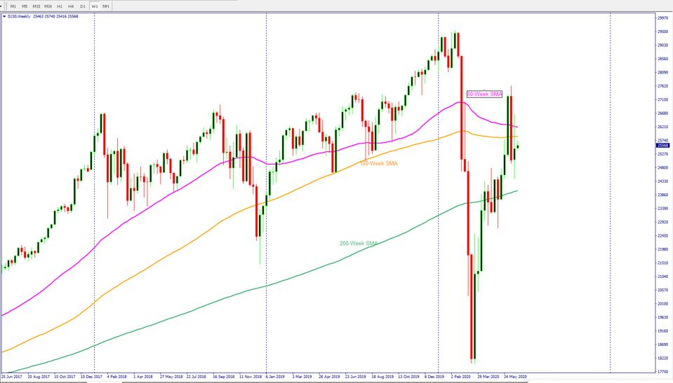 DJIA chart. The Dow Jones. The Dow Jones futures chart confirms weakness for stocks