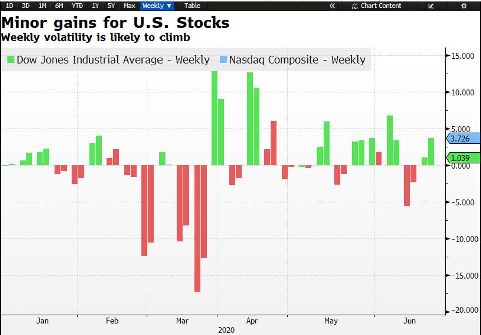 NASDAQ stocks climb and Dow Jones industrial average also rises