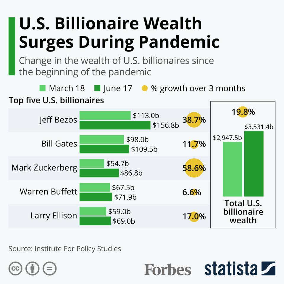 U.S. Billionaire Wealth Surges During Pandemic