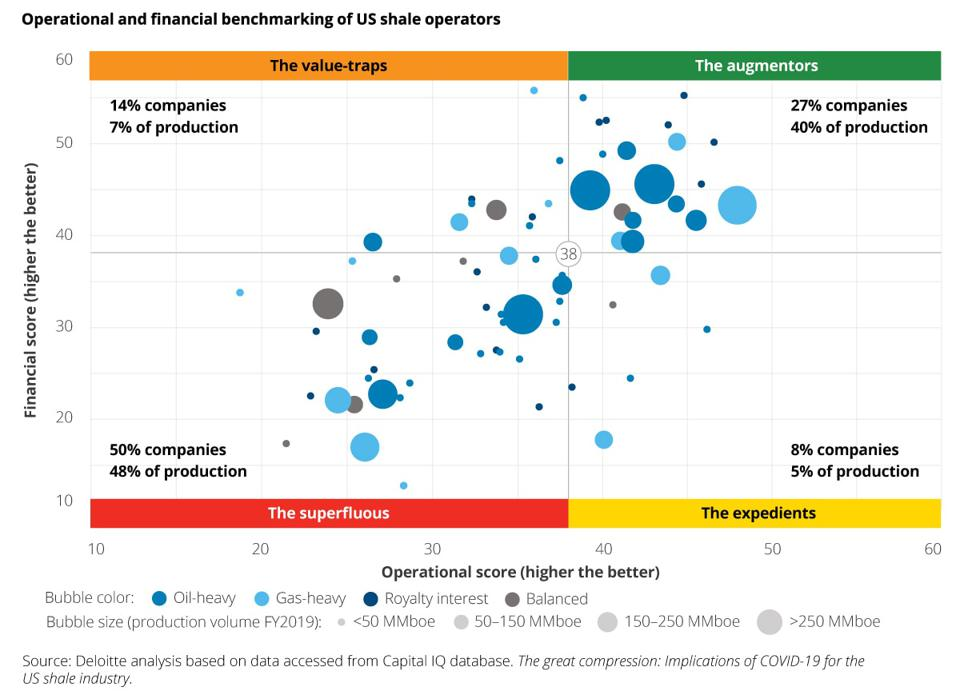 Operational and financial benchmarking of U.S. shale operators.