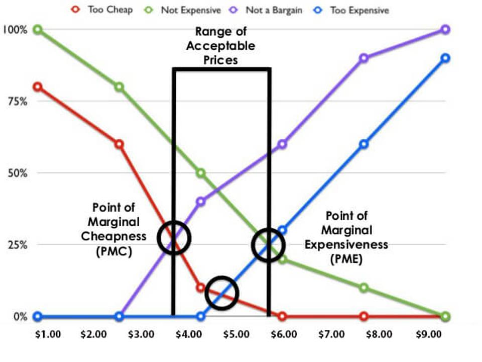 The Van Westendorp pricing model reveals the ideal range of pricing, based on the value relayed by customers.