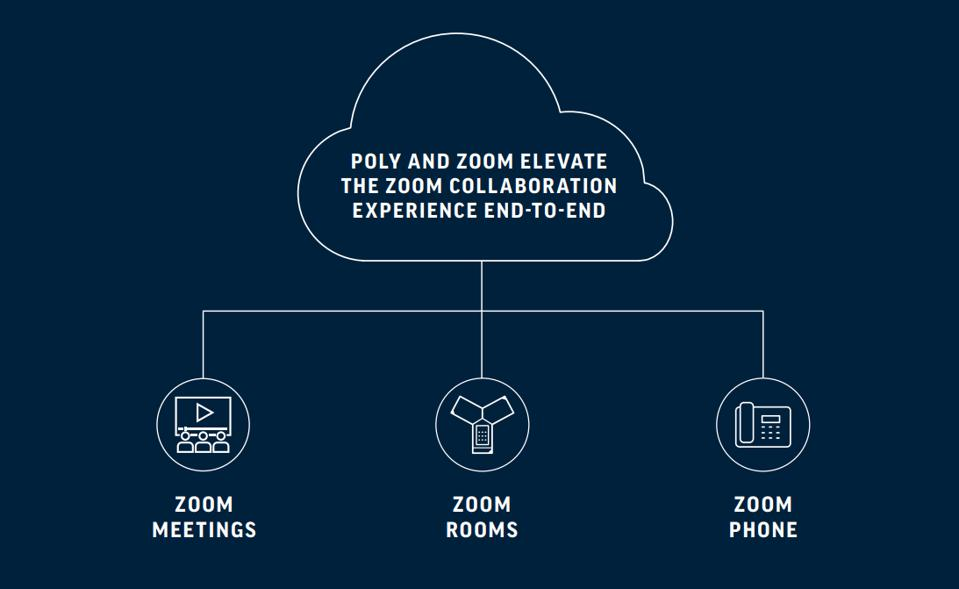 Poly and Zoom Collaboration