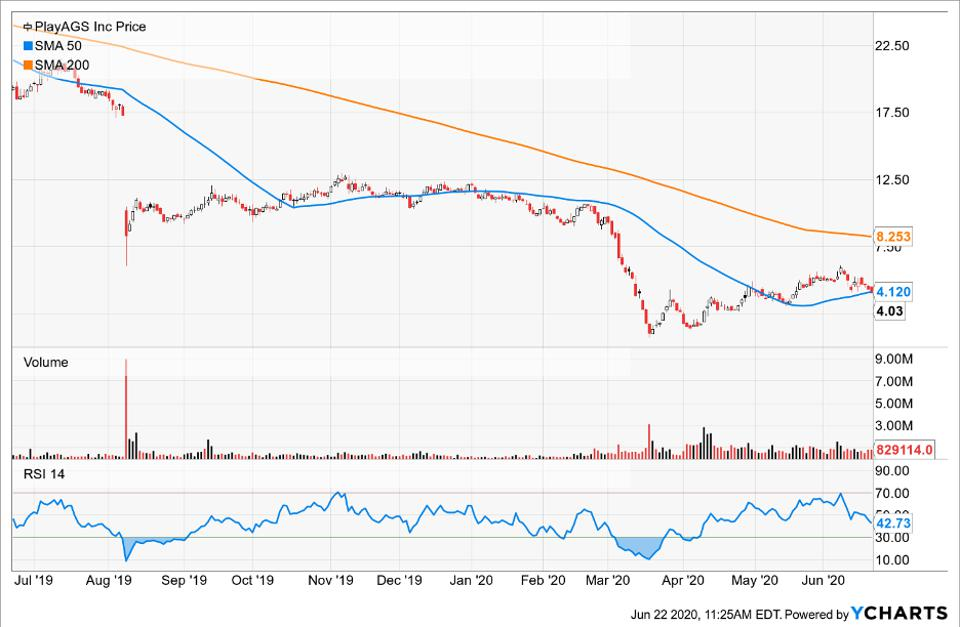 Simple Moving Average of Play AGS Inc