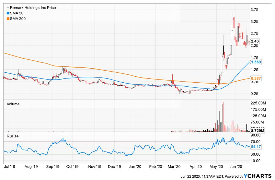 Simple Moving Average of Remark Holdings Inc