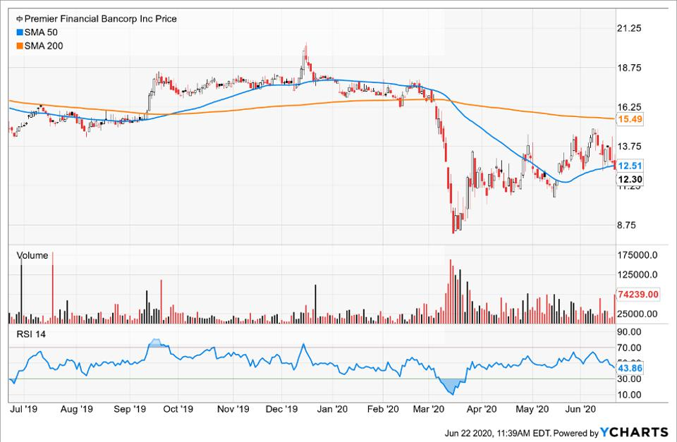 Simple Moving Average of Premier Financial Bancorp Inc