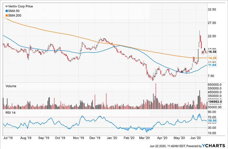Simple Moving Average of Veritiv Corp