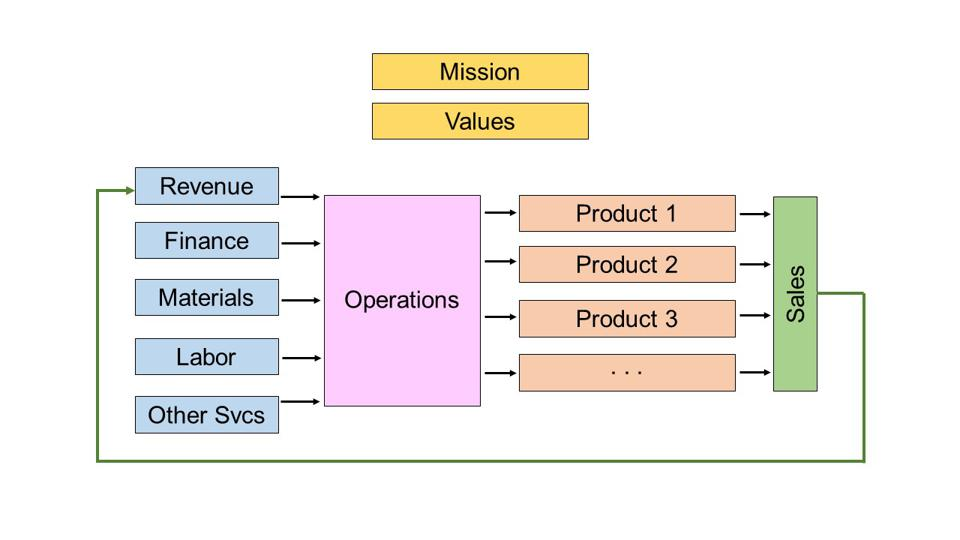 Flow chart of business structure