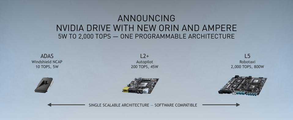 The Nvidia Orin system-on-a-chip family scales from a 10 TOPS/5W part for driver assist systems to 2,000 TOPS/800W platform for fully automated vehicles.