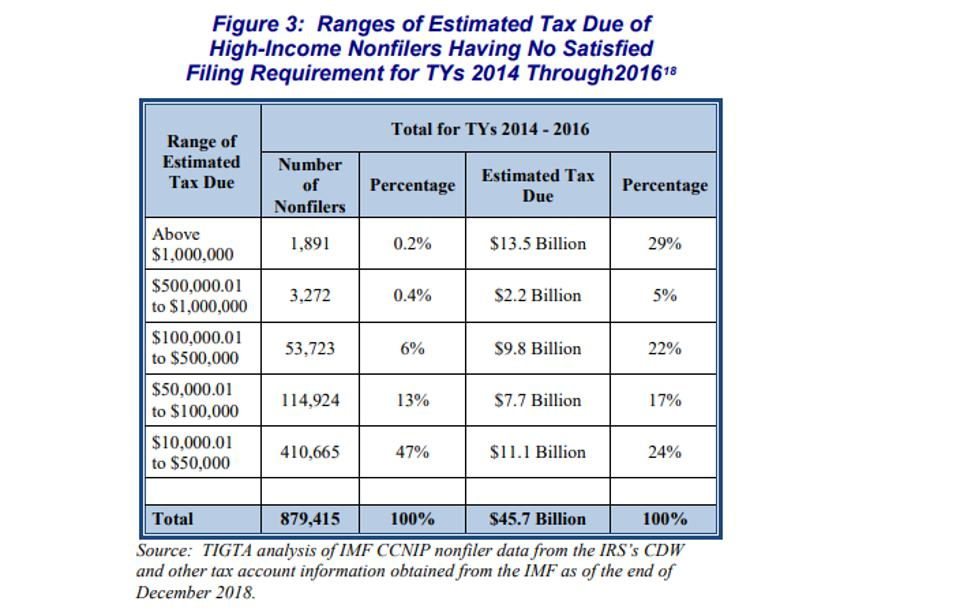 Hundrdes of thousands of nonfilers account for  over $45 Billion dollars in unpaid tax