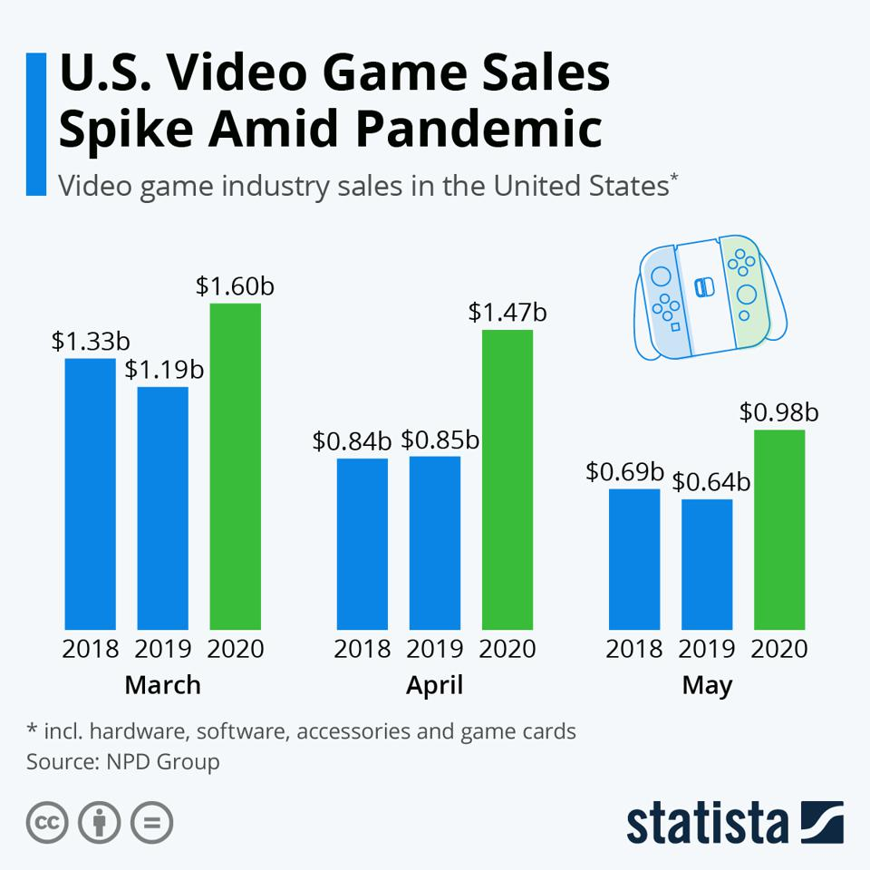 Game industry sales way up in March, April and May of this year.