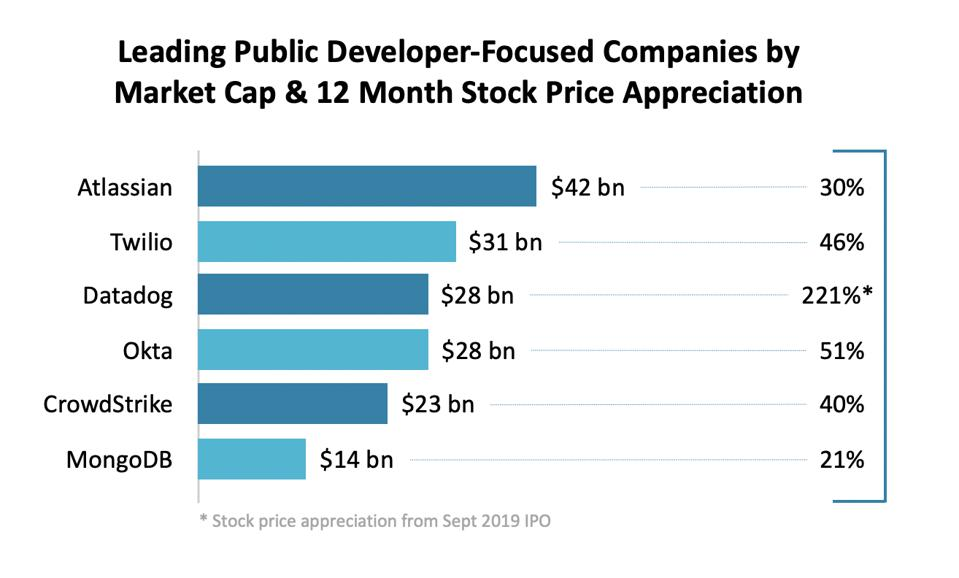 Leading public developer-focused software companies by market cap and stock price appreciation.