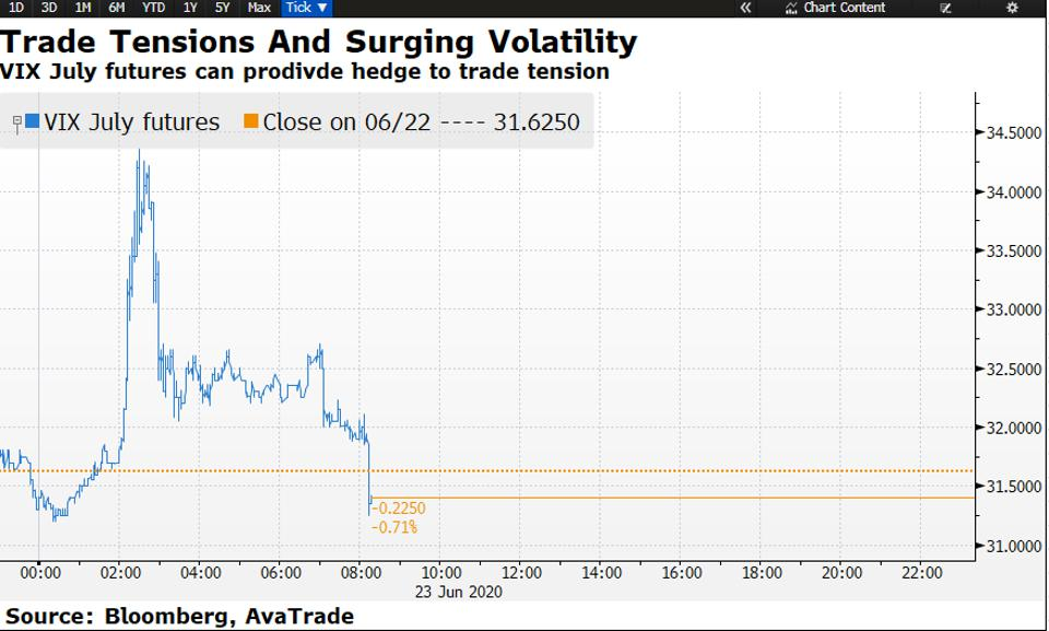 960x0 - Trump Clarifies Navarro's US-China Trade Deal Comments; Traders Weigh Hedging Their S&P 500 Bets