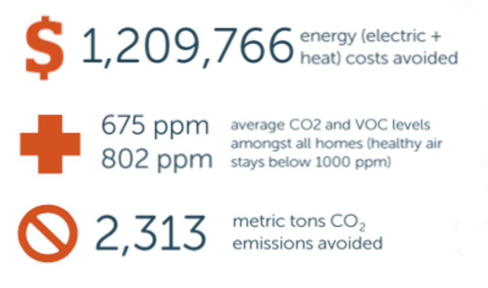 The Zero Energy Modular saved energy, VOC and CO2 emissions.