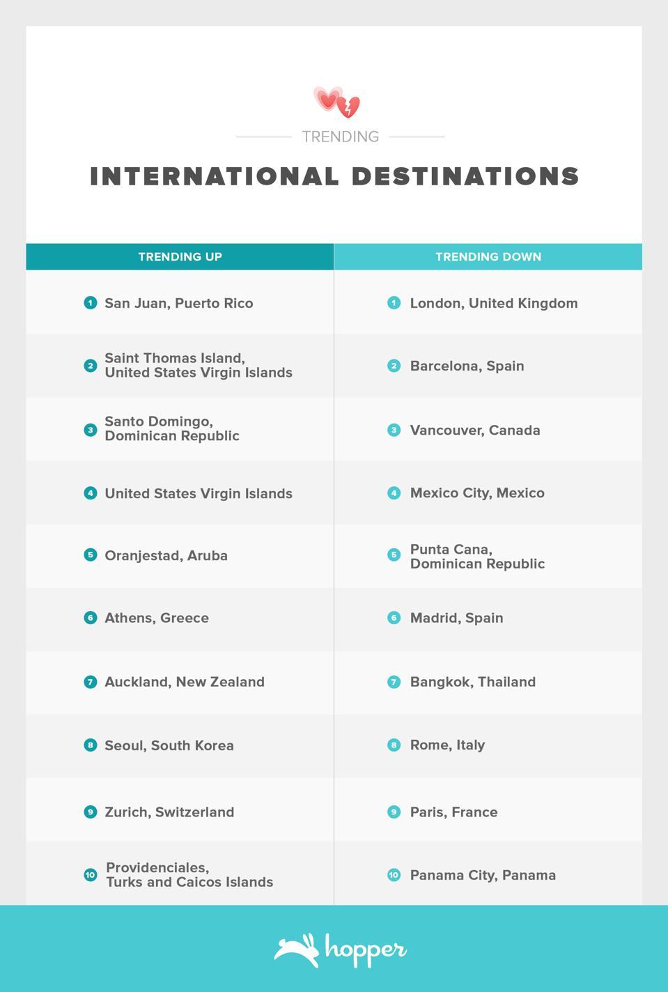 Trending International Destinations