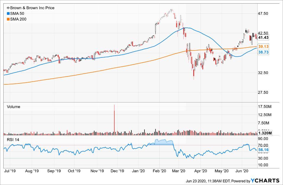 Simple Moving Average of Brown & Brown Inc