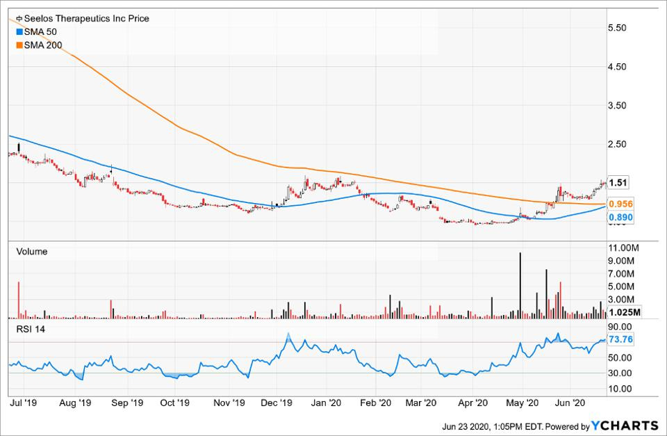 Simple Moving Average of Seelos Therapeutics Inc