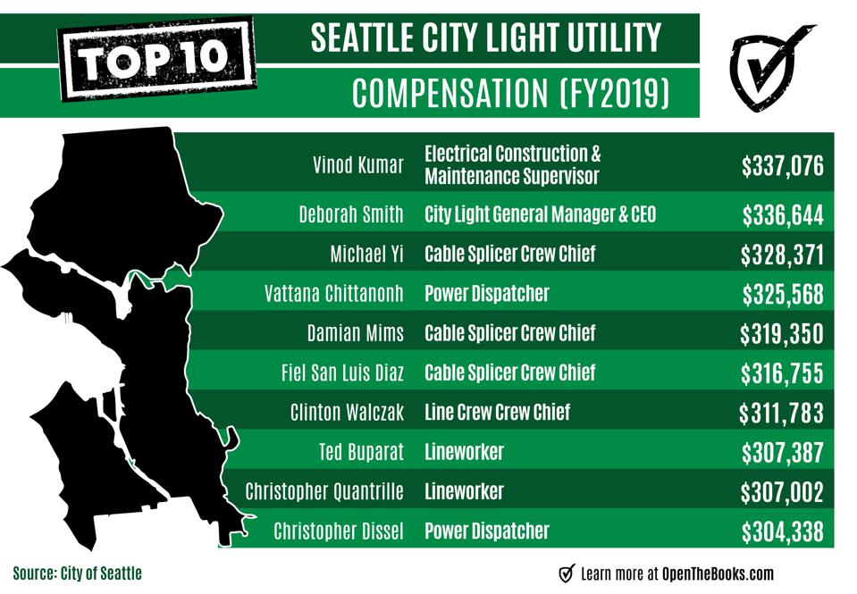 Highly compensated Seattle City Light employees 2019 -- salaries and total compensation.