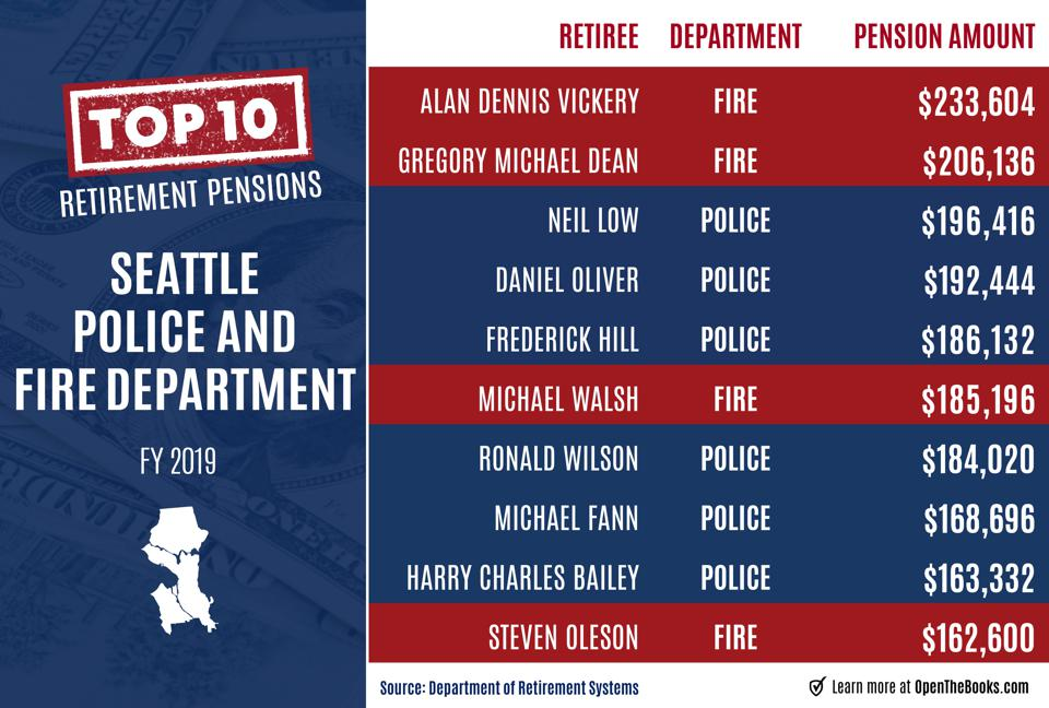 Largest pensions in the Seattle police and fire departments FY2019.