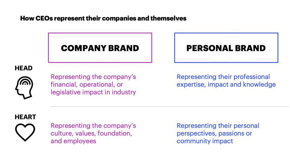 How CEOs represent their companies and themselves by Company Brand and Personal Brand