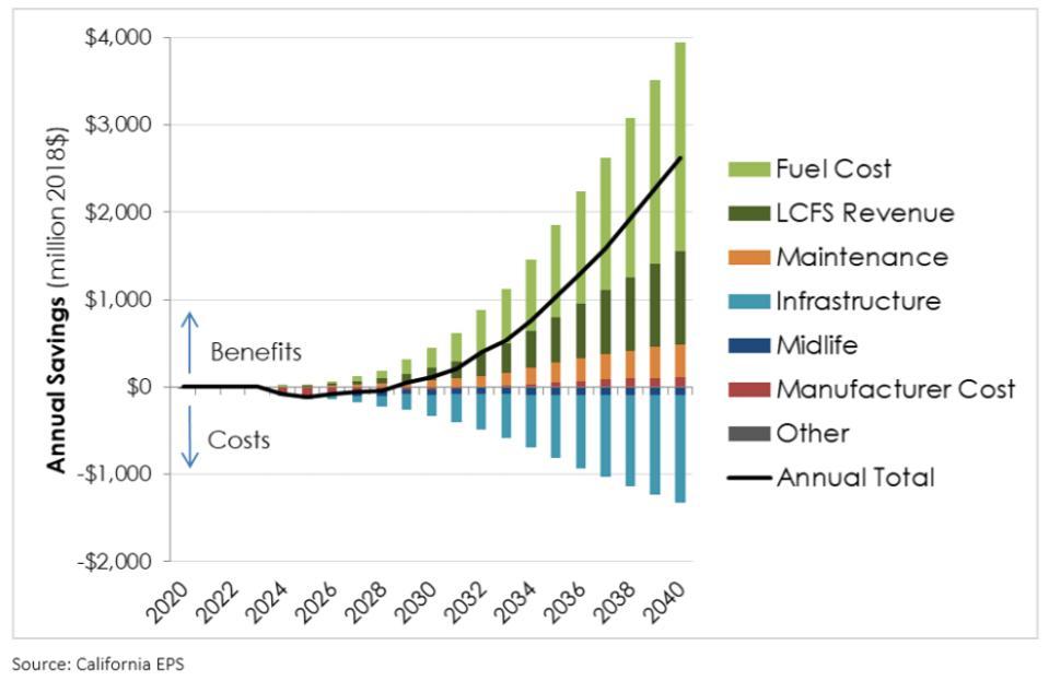 Total savings for California Advanced Clean Trucks rule