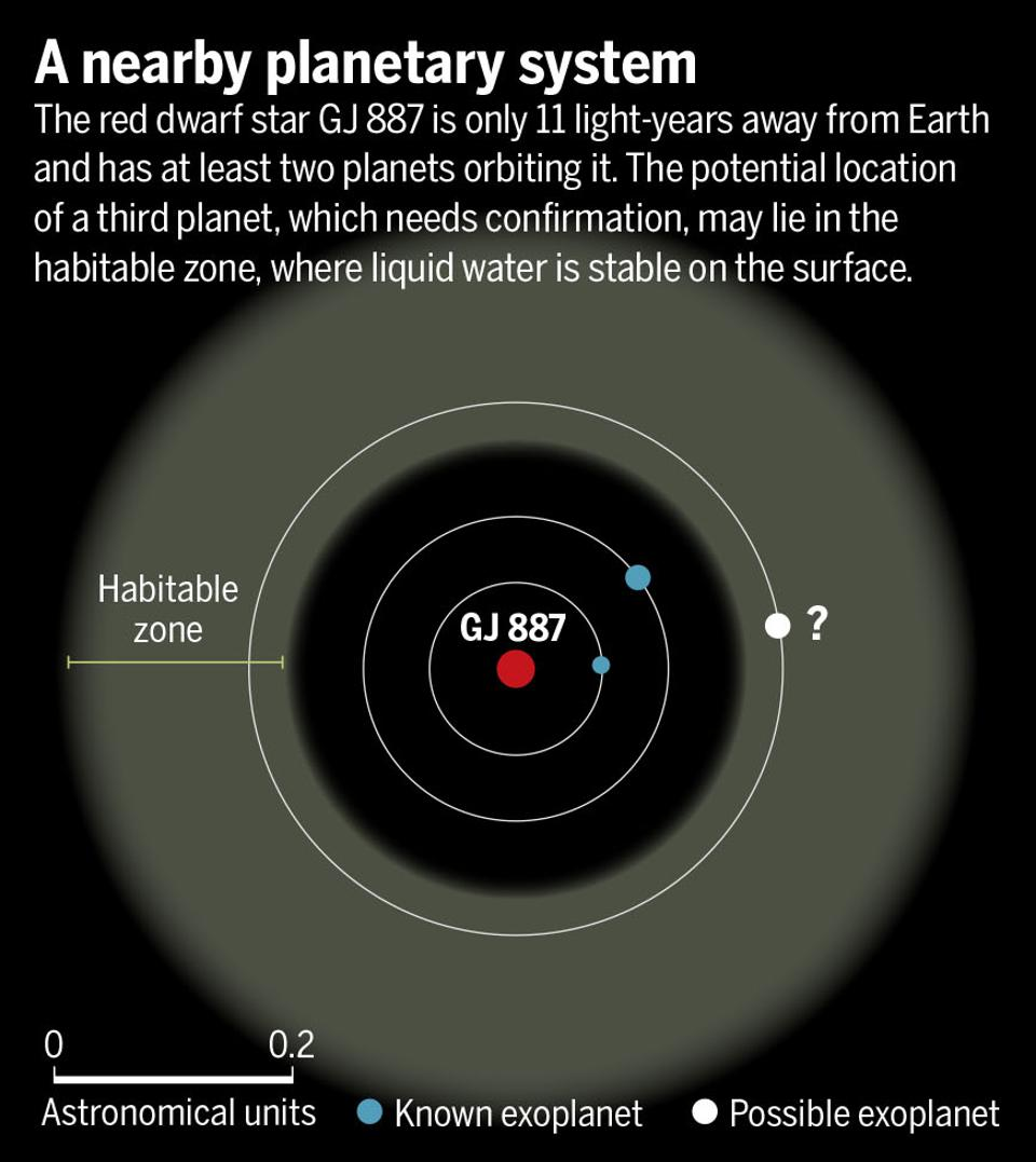 GJ 887 has at least two planets in orbit.