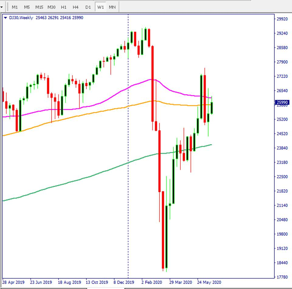 djia chart. Dow Jones chart shows stock market rally could be in trouble