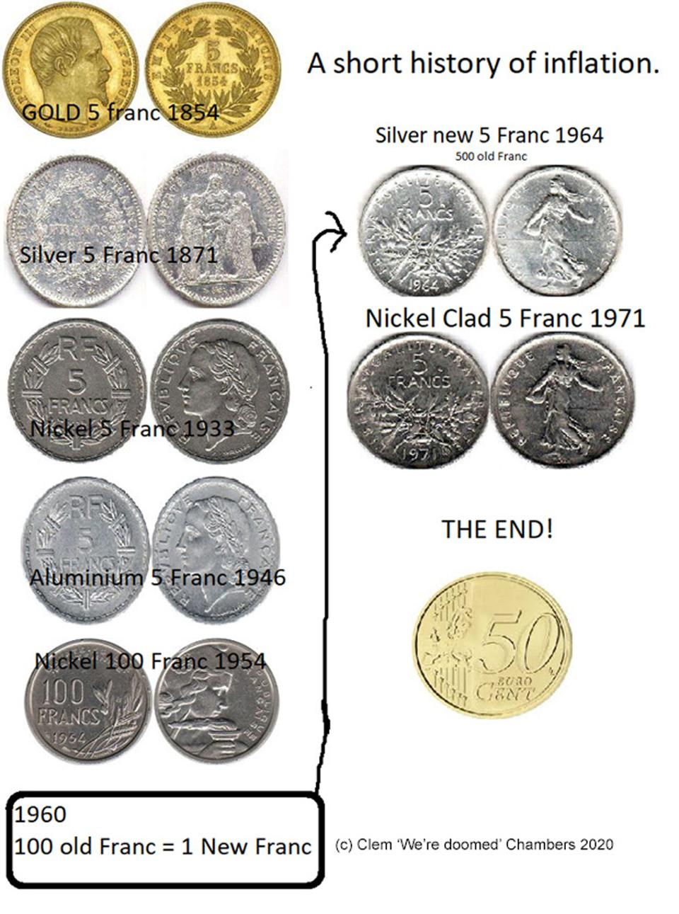 The hiustory of French coins shows how inflation works