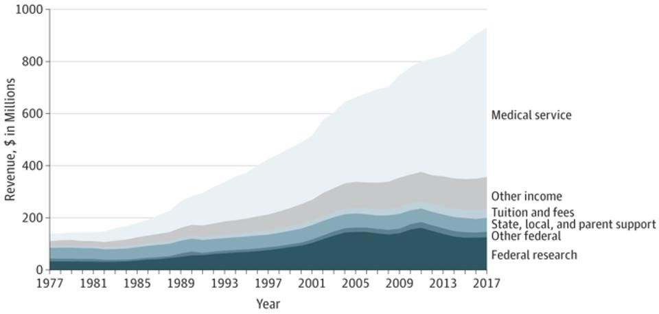 Average Annual Revenue by Source for Accredited US Medical Schools.
