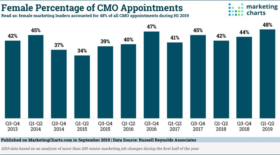 Trend in female CMO appointments