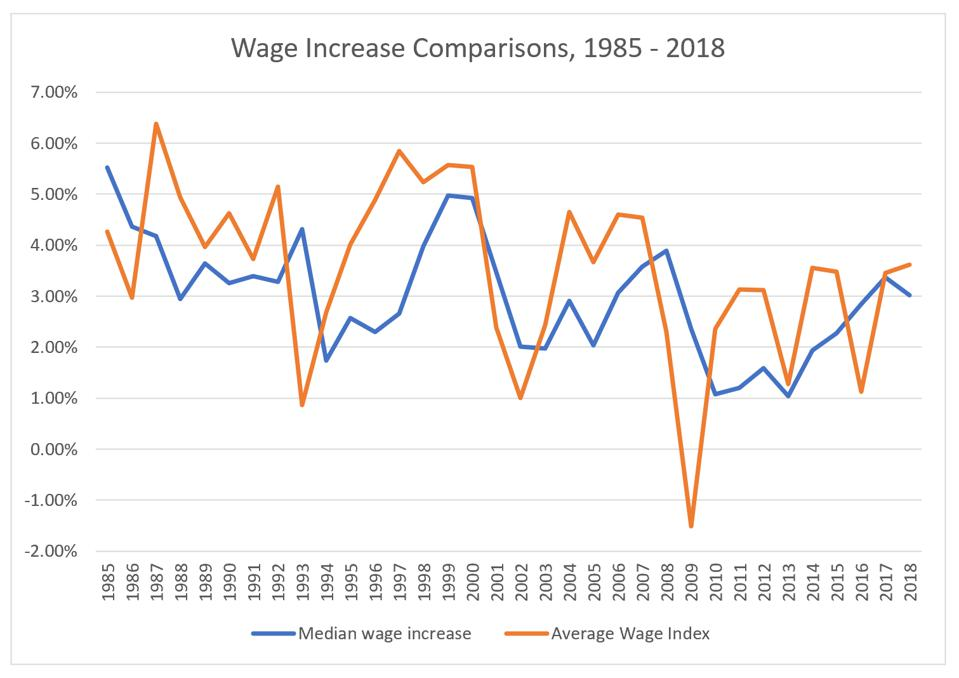 Social Security's Average Wage Increse vs. the median wage increase from BLS data