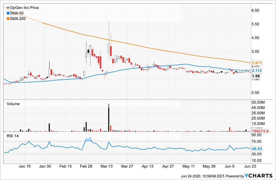 Simple Moving Average of OpGen Inc