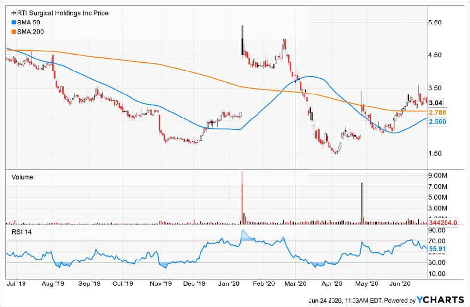 Simple Moving Average of RTI Surgical Holdings Inc