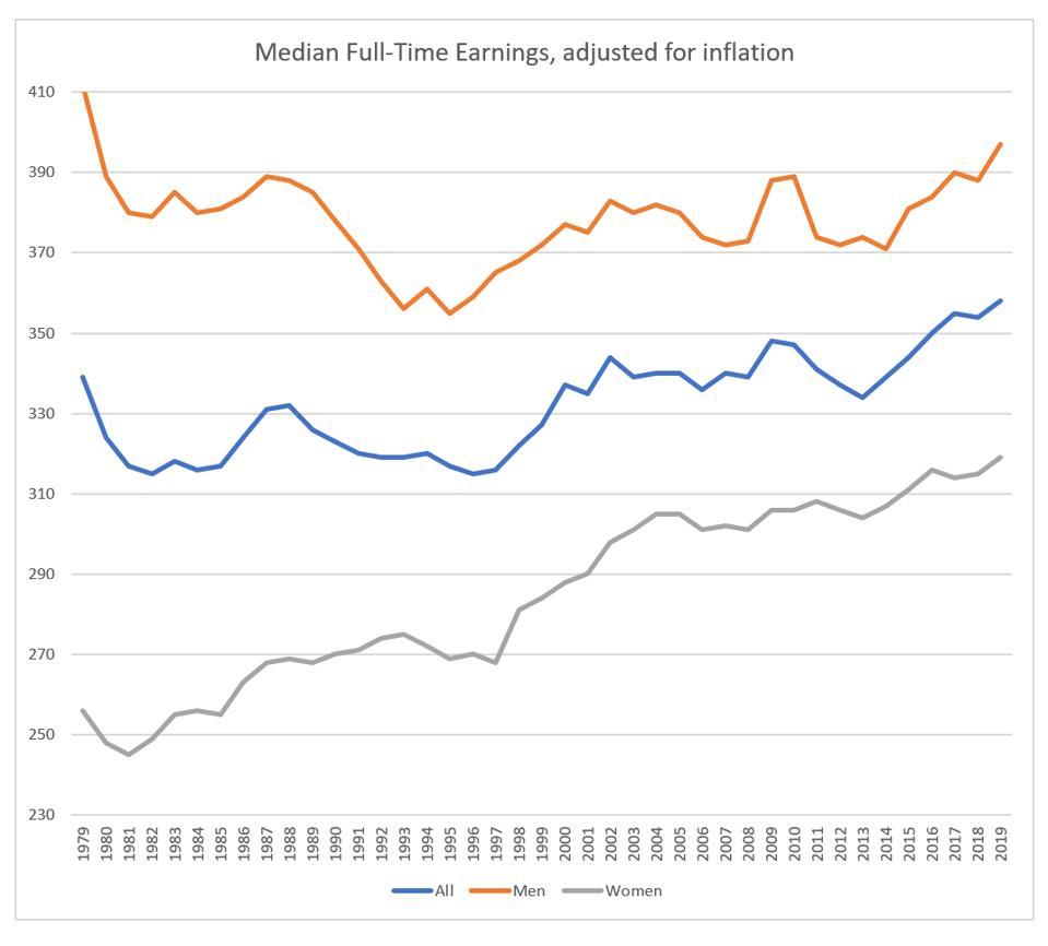 BLS median full-time earnings, by sex