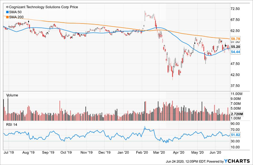 Simple Moving Average of Cognizant Technology Solutions Corp
