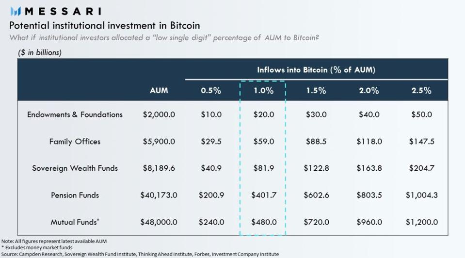Allocation table of potential inflow amounts to bitcoin.