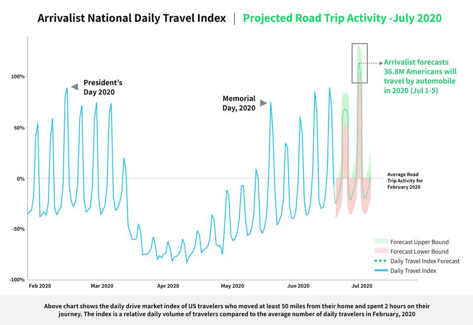 Arrivalist National Daily Travel Index