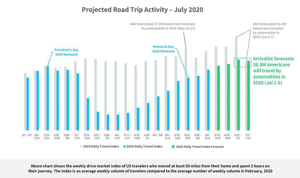 Arrivalist Daily Travel Index 2019 v 2020