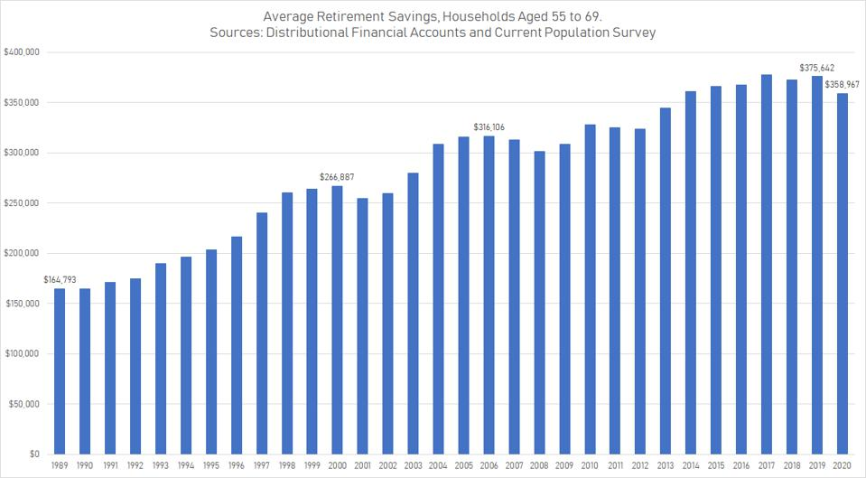 Average retirement savings for near-retirees have increased since 1989.