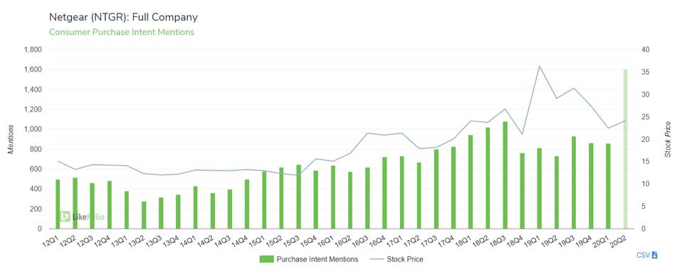 purchase intent mentions for Netgear products