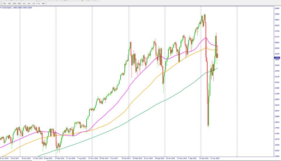 DJ30 chart. Dow Jones chart continues to show more weakness, stock market rally fades