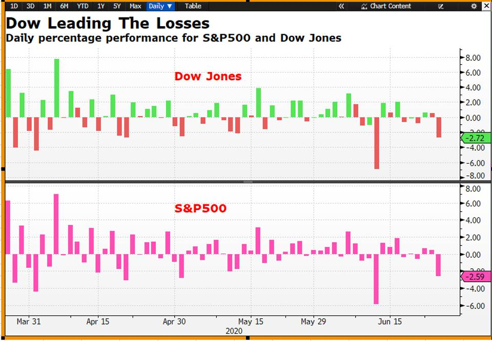 S&P 500 and Dow Jones chart. Stock market plunged yesterday