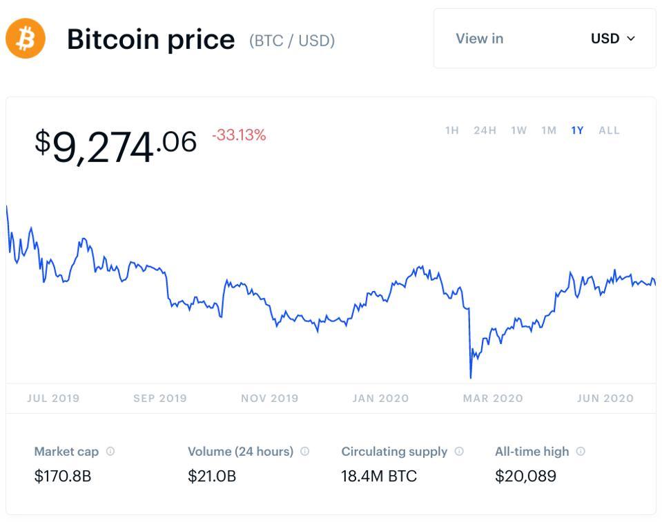 bitcoin, bitcoin price, Jim Rogers, chart